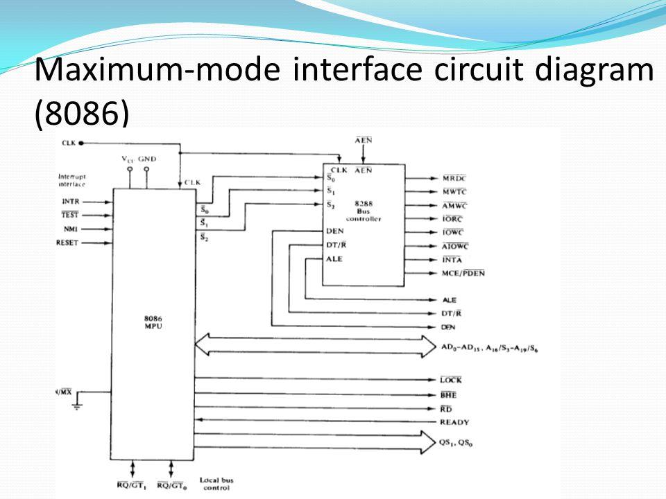 Maximum mode unique signals