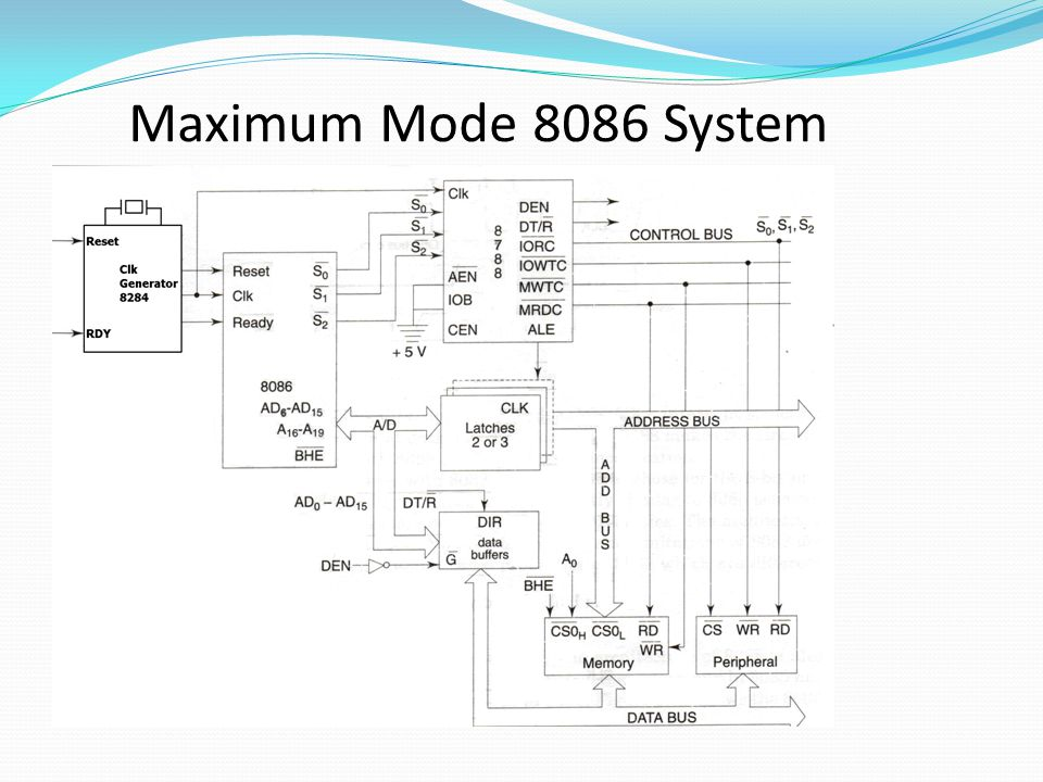 Maximum-mode interface circuit diagram (8086)