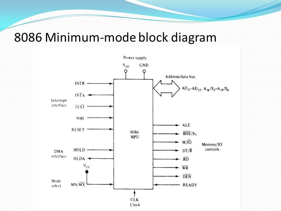Minimum mode operation Minimum mode unique signals