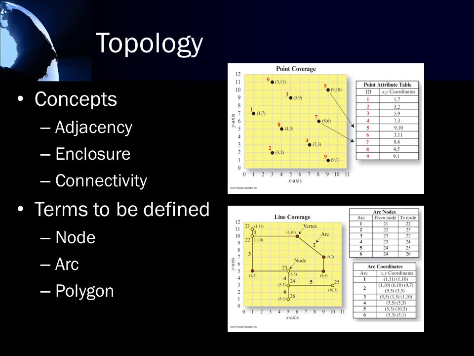 Topology Concepts – Adjacency – Enclosure – Connectivity Terms to be defined – Node – Arc – Polygon