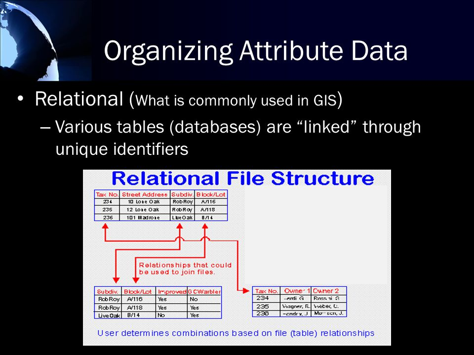 Relational ( What is commonly used in GIS ) – Various tables (databases) are linked through unique identifiers Organizing Attribute Data