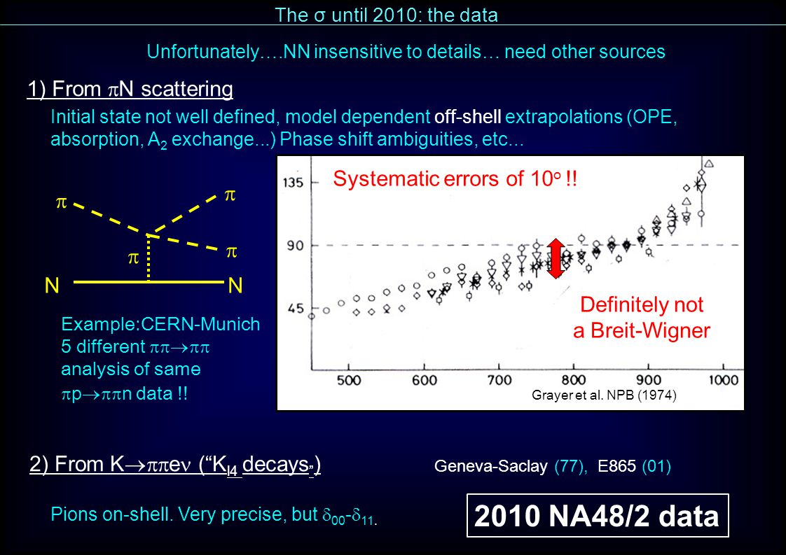 The σ until 2010: the data 2) From K  e ( K l4 decays ) Pions on-shell.