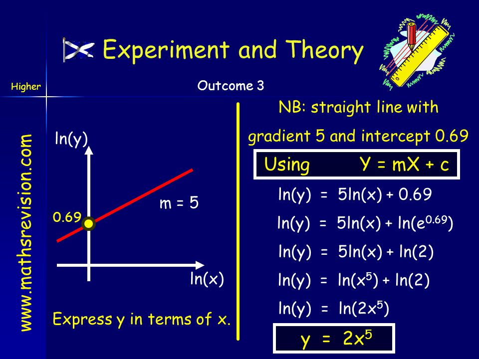 www.mathsrevision.com Higher Outcome 3 Experiment and Theory From We see by taking logs that we can reduce this problem to a straight line problem whe