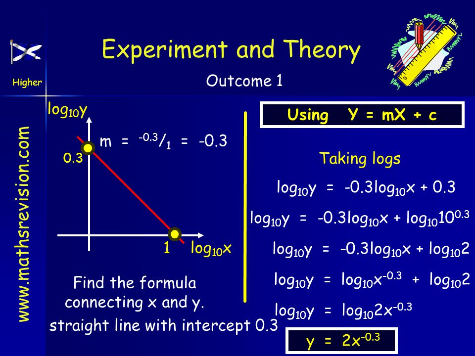 www.mathsrevision.com Higher Outcome 3 ln(y) ln(x) m = 5 0.69 Express y in terms of x. NB: straight line with gradient 5 and intercept 0.69 UsingY = m