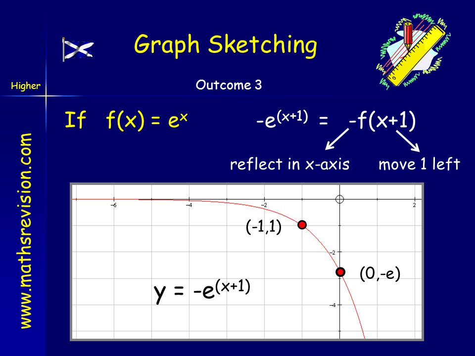 www.mathsrevision.com Higher Outcome 3 Here is the graph of y = e x y = e x Sketch the graph of y = -e (x+1) Graph Sketching (0,1) (1,e)