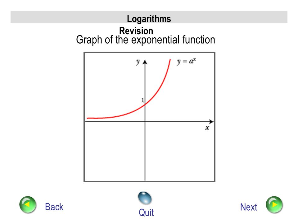 Logarithms Revision Back Next Quit Relationship between log and exponential
