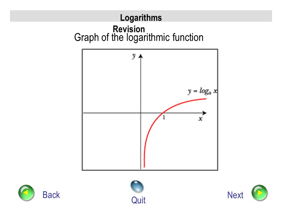 Logarithms Revision Back Next Quit Graph of the exponential function