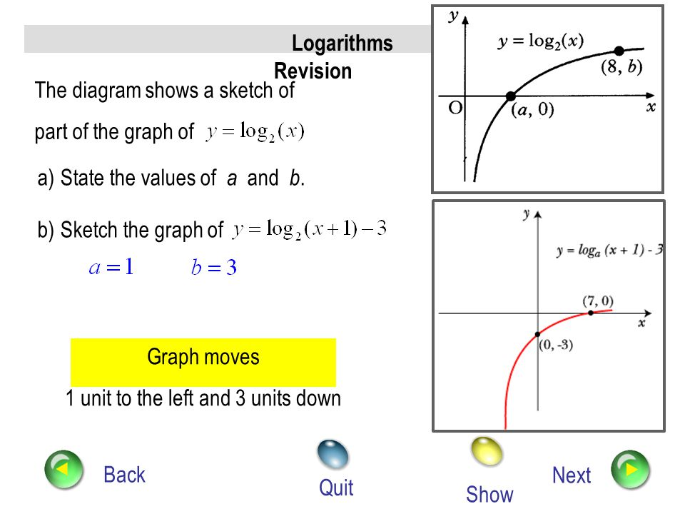 Logarithms Revision Back Next Quit The diagram shows part of the graph of. Determine the values of a and b. Use (7, 1) Use (3, 0) Hence, from (2) and