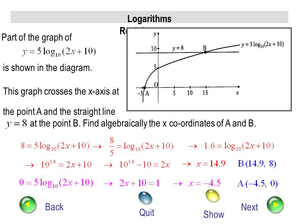 Logarithms Revision Back Next Quit a) i) Sketch the graph of ii) On the same diagram, sketch the graph of b)Prove that the graphs intersect at a point