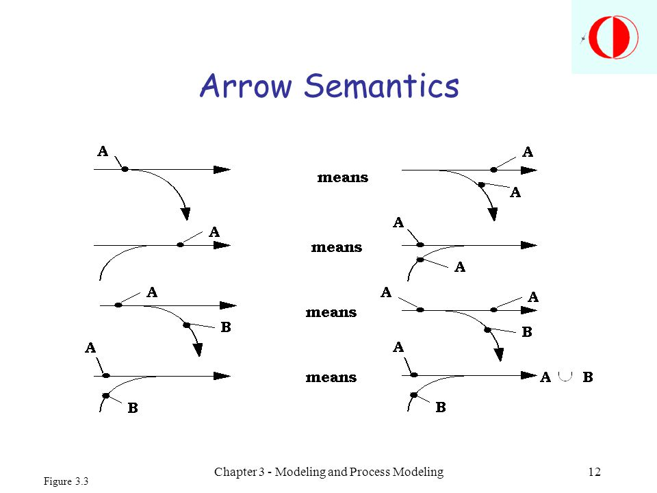 Chapter 3 - Modeling and Process Modeling12 Arrow Semantics Figure 3.3