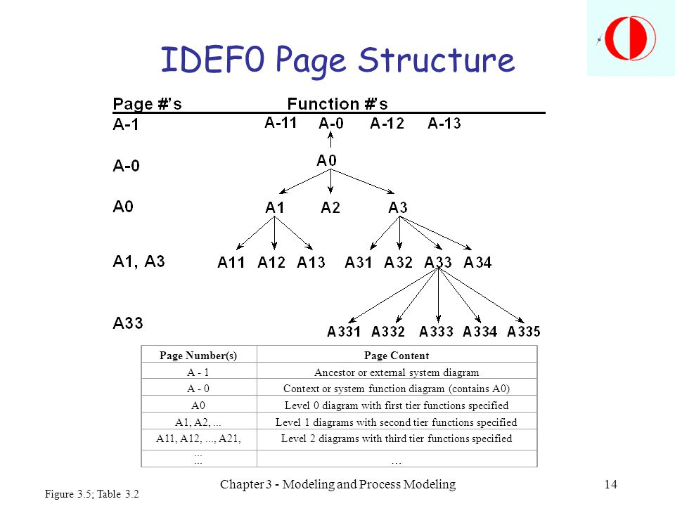 Chapter 3 - Modeling and Process Modeling14 IDEF0 Page Structure Page Number(s)Page Content A - 1Ancestor or external system diagram A - 0Context or system function diagram (contains A0) A0Level 0 diagram with first tier functions specified A1, A2,...Level 1 diagrams with second tier functions specified A11, A12,..., A21,...