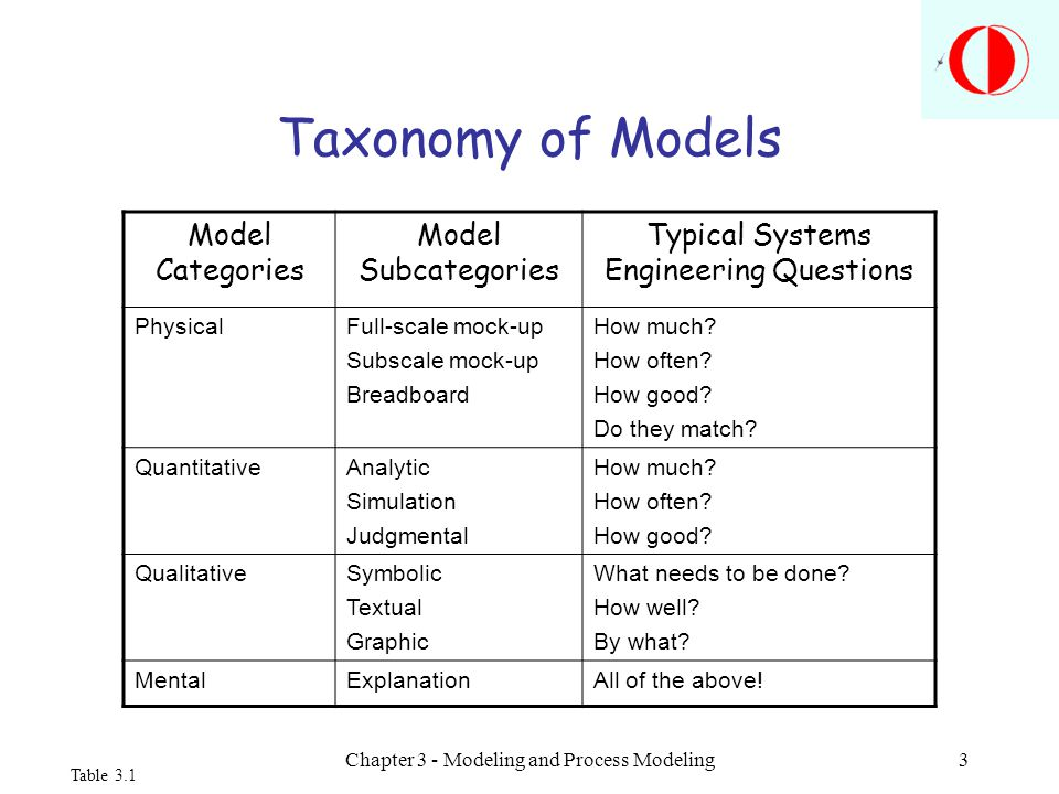 Chapter 3 - Modeling and Process Modeling3 Taxonomy of Models Model Categories Model Subcategories Typical Systems Engineering Questions PhysicalFull-scale mock-up Subscale mock-up Breadboard How much.