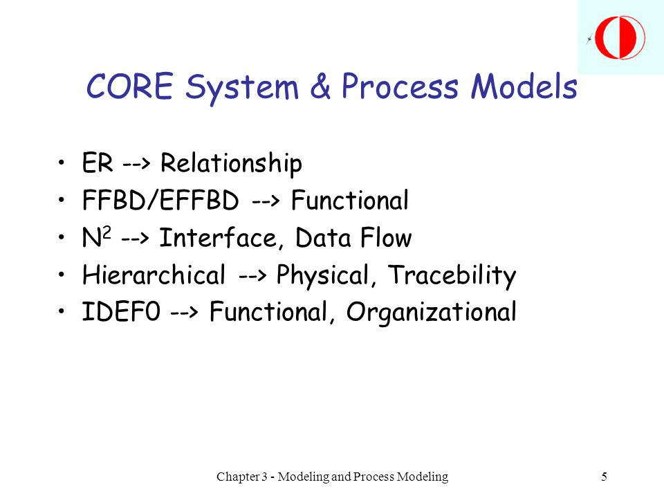 Chapter 3 - Modeling and Process Modeling6 Model Development Process Questions to be answered Modeling method selection Design, test and refinement Validation –Conceptual (theory and assumptions) –Operational (output behavior) –Data (inputs for design, test and use) Analogy with System Development Process