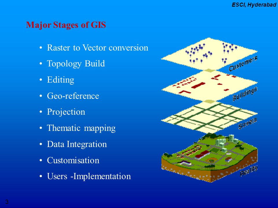 3 ESCI, Hyderabad Major Stages of GIS Raster to Vector conversion Topology Build Editing Geo-reference Projection Thematic mapping Data Integration Cu