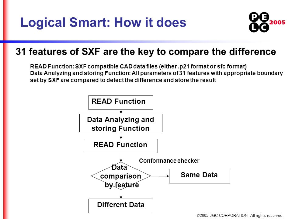 ©2005 JGC CORPORATION All rights reserved. 31 features of SXF are the key to compare the difference READ Function: SXF compatible CAD data files (eith