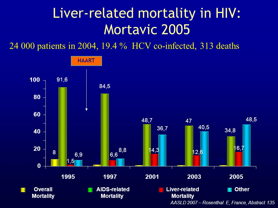 Liver-related mortality in HIV: Mortavic 2005 24 000 patients in 2004, 19.4 % HCV co-infected, 313 deaths AASLD 2007 – Rosenthal E, France, Abstract 1