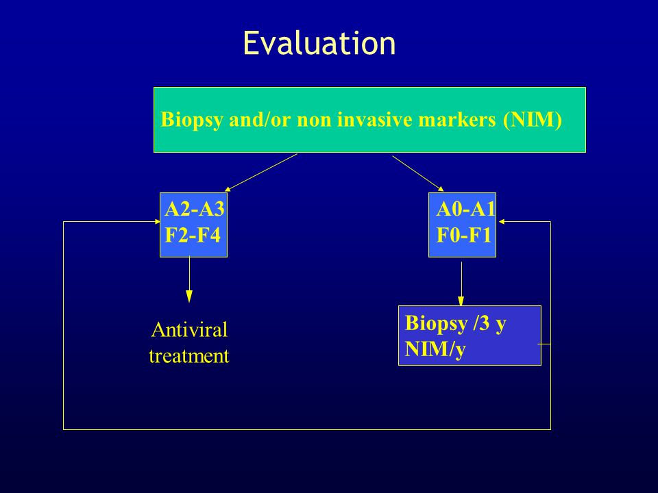   A2-A3 F2-F4 A0-A1 F0-F1 Biopsy /3 y NIM/y Antiviral treatment Biopsy and/or non invasive markers (NIM) Evaluation