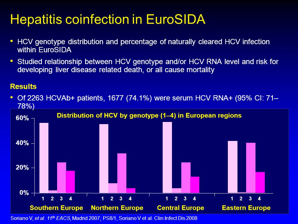 Hepatitis coinfection in EuroSIDA HCV genotype distribution and percentage of naturally cleared HCV infection within EuroSIDA Studied relationship bet