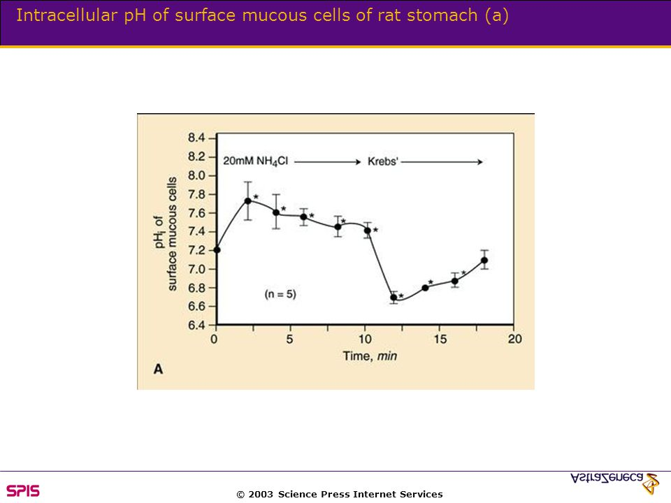 © 2003 Science Press Internet Services Intracellular pH of surface mucous cells of rat stomach (a)