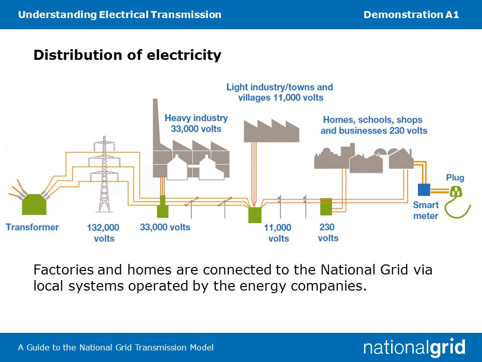 Understanding Electrical TransmissionDemonstration A1 A Guide to the National Grid Transmission Model Distribution of electricity Factories and homes are connected to the National Grid via local systems operated by the energy companies.