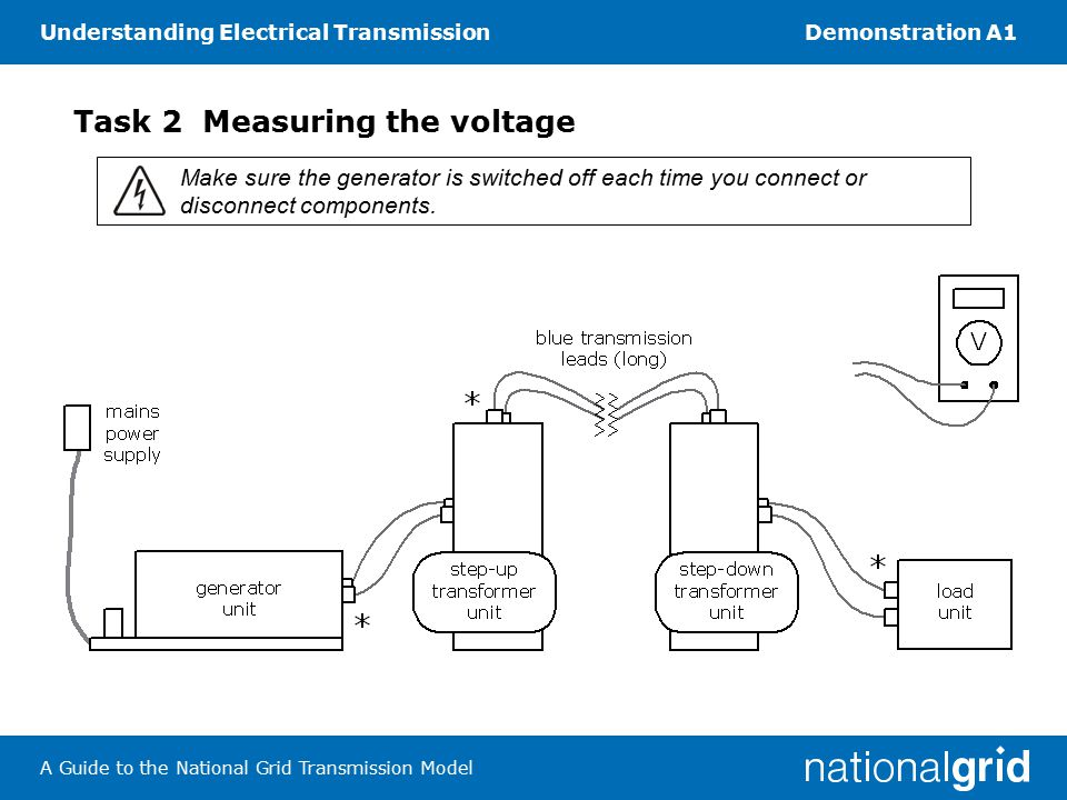 Understanding Electrical TransmissionDemonstration A1 A Guide to the National Grid Transmission Model 2.
