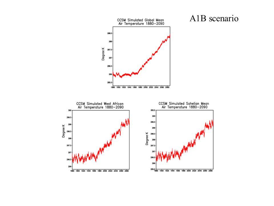 700 hPa AEJ simulations