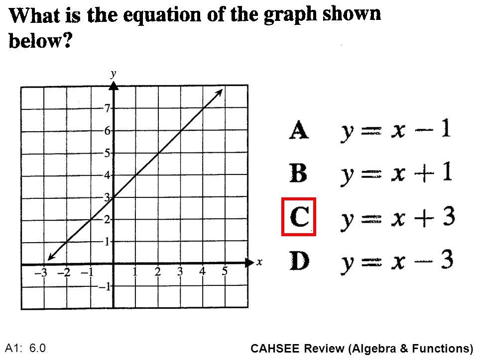 CAHSEE Review (Algebra & Functions) A1: 6.0