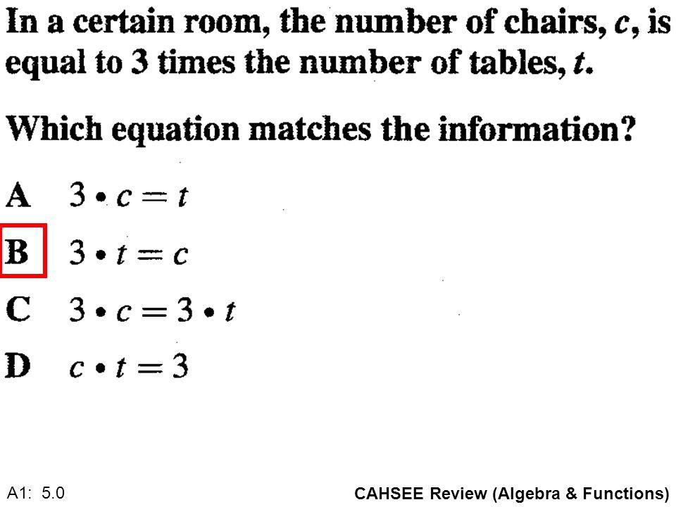 CAHSEE Review (Algebra & Functions) A1:.0