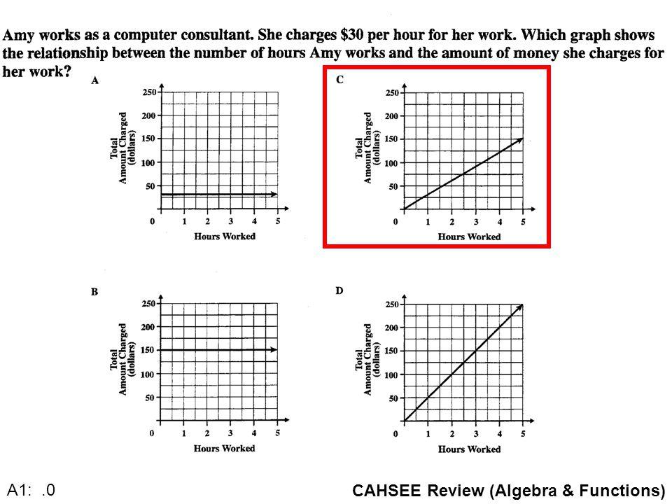 CAHSEE Review (Algebra & Functions) A1: 21.0