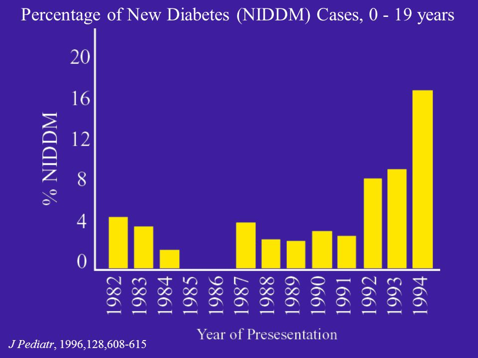 Percentage of New Diabetes (NIDDM) Cases, 0 - 19 years J Pediatr, 1996,128,608-615