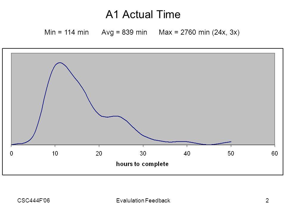 CSC444F 06Evalulation Feedback2 A1 Actual Time Min = 114 minAvg = 839 minMax = 2760 min (24x, 3x)