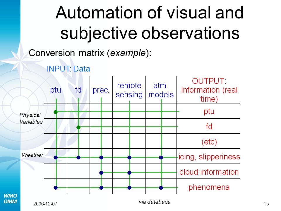 152006-12-07 Automation of visual and subjective observations Conversion matrix (example): INPUT: Data Weather Physical Variables via database