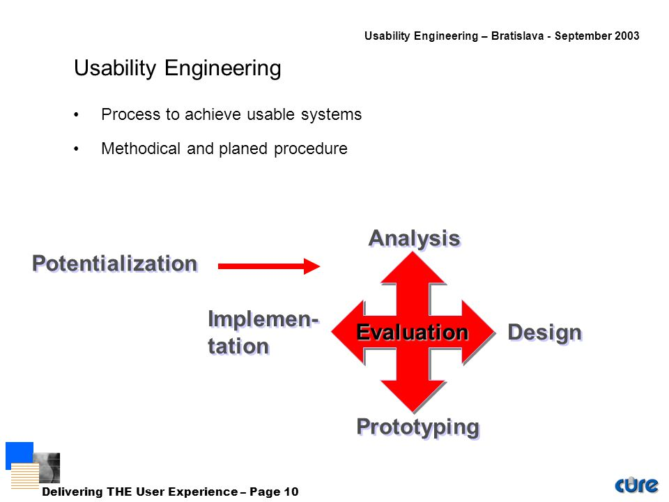 Usability Engineering – Bratislava - September 2003 Delivering THE User Experience – Page 10 Usability Engineering Process to achieve usable systems Methodical and planed procedure Design Prototyping Evaluation Analysis Implemen- tation Implemen- tation Potentialization