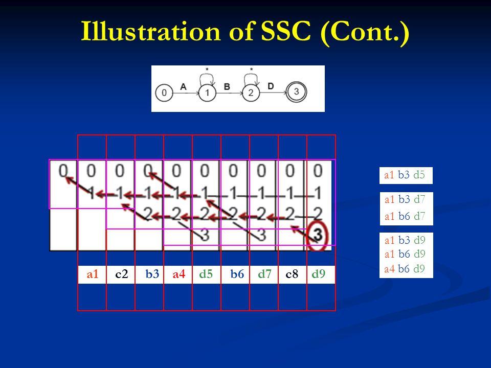 Illustration of SSC (Cont.) a1 c2 b3 a4 d5 b6 d7 c8 d9 a1 b3 d5 a1 b3 d7 a1 b6 d7 a1 b3 d9 a4 b6 d9 a1 b6 d9