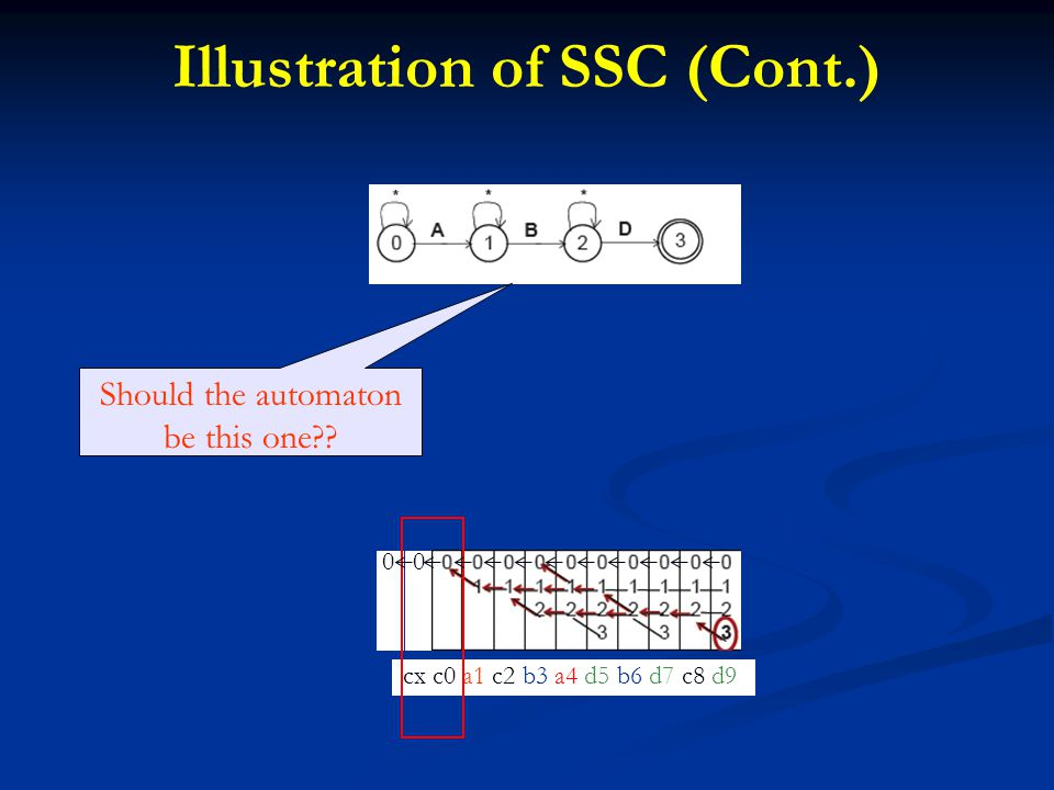 Illustration of SSC (Cont.) Should the automaton be this one cx c0 a1 c2 b3 a4 d5 b6 d7 c8 d9 0 0