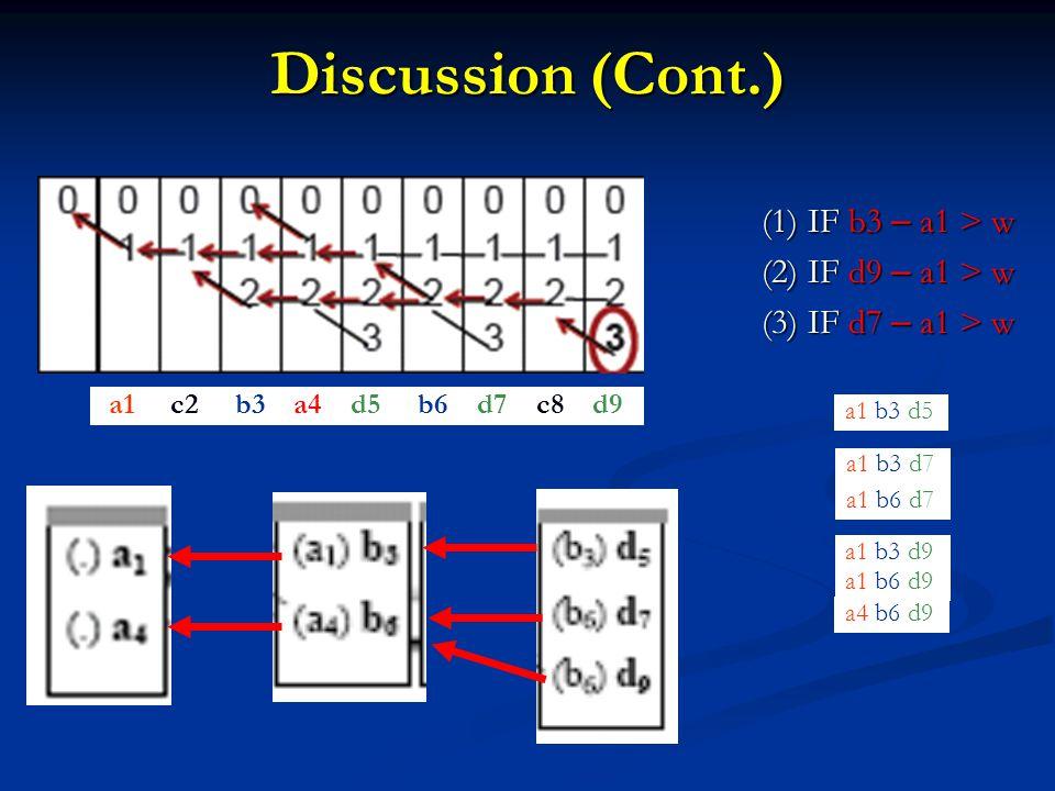 Discussion (Cont.) a1 c2 b3 a4 d5 b6 d7 c8 d9 a1 b3 d5 a1 b3 d7 a1 b6 d7 a1 b3 d9 a4 b6 d9 a1 b6 d9 (1) IF b3 – a1 > w (2) IF d9 – a1 > w (3) IF d7 – a1 > w
