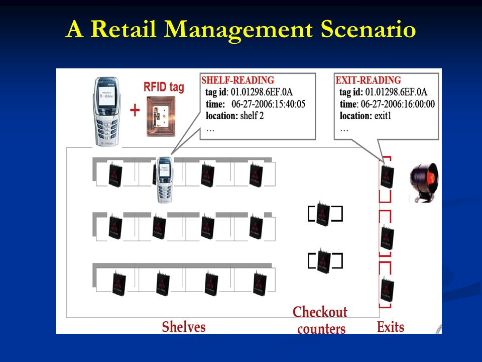 A Retail Management Scenario