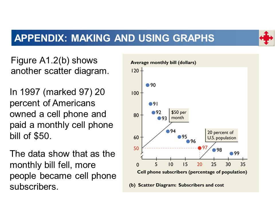 APPENDIX: MAKING AND USING GRAPHS Figure A1.2(b) shows another scatter diagram.