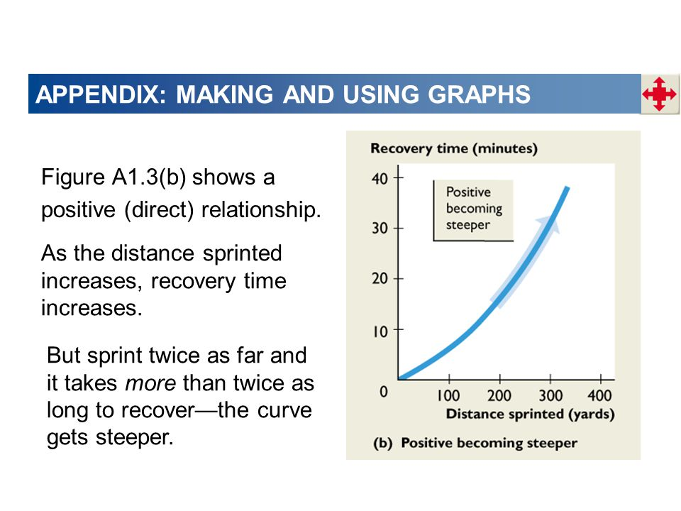 APPENDIX: MAKING AND USING GRAPHS Figure A1.3(b) shows a positive (direct) relationship.