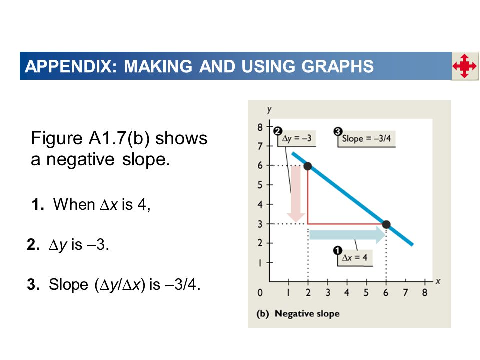 APPENDIX: MAKING AND USING GRAPHS Figure A1.7(b) shows a negative slope.