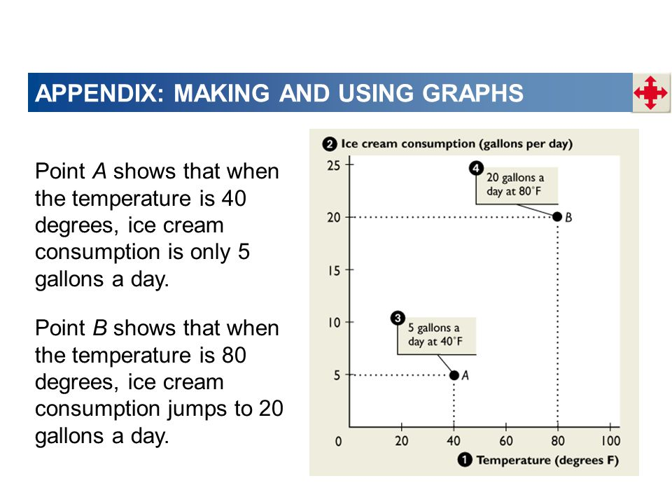 APPENDIX: MAKING AND USING GRAPHS Point A shows that when the temperature is 40 degrees, ice cream consumption is only 5 gallons a day.