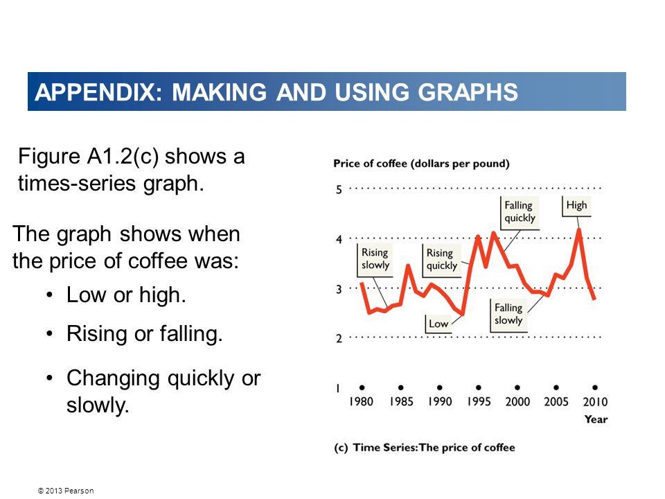 © 2013 Pearson APPENDIX: MAKING AND USING GRAPHS Figure A1.2(c) shows a times-series graph. Low or high. Rising or falling. Changing quickly or slowly