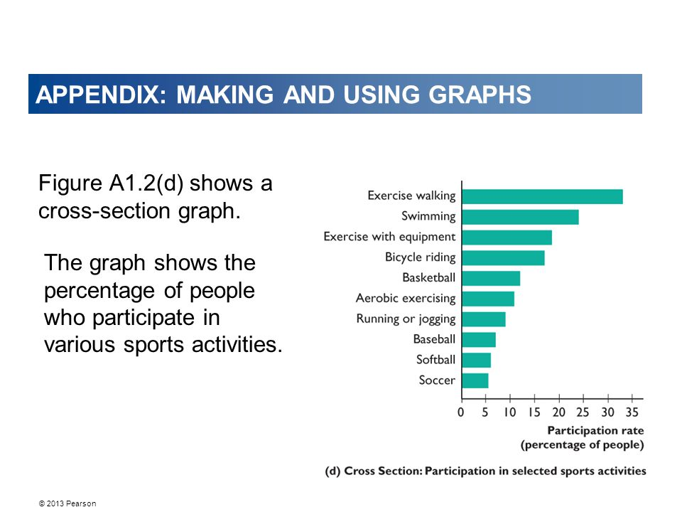 © 2013 Pearson APPENDIX: MAKING AND USING GRAPHS Figure A1.2(d) shows a cross-section graph. The graph shows the percentage of people who participate
