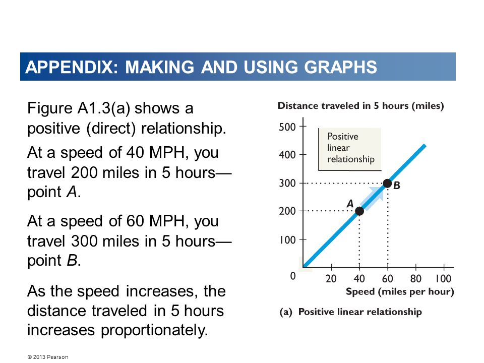 © 2013 Pearson APPENDIX: MAKING AND USING GRAPHS Figure A1.3(a) shows a positive (direct) relationship.