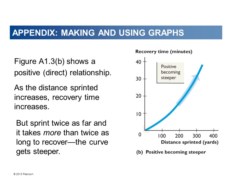 © 2013 Pearson APPENDIX: MAKING AND USING GRAPHS Figure A1.3(b) shows a positive (direct) relationship. As the distance sprinted increases, recovery t