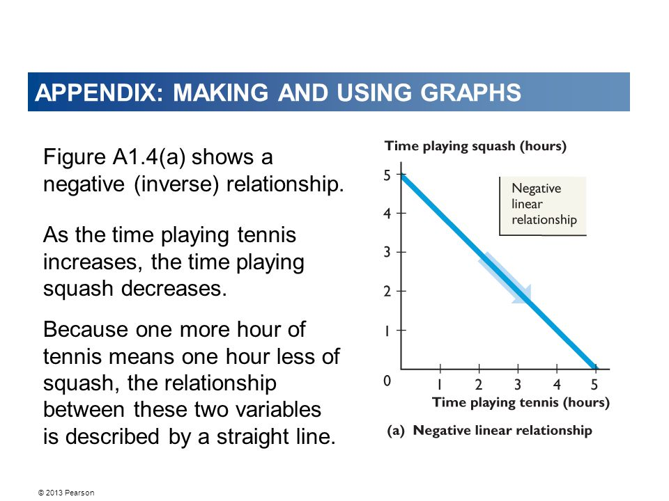 © 2013 Pearson APPENDIX: MAKING AND USING GRAPHS Figure A1.4(a) shows a negative (inverse) relationship. As the time playing tennis increases, the tim