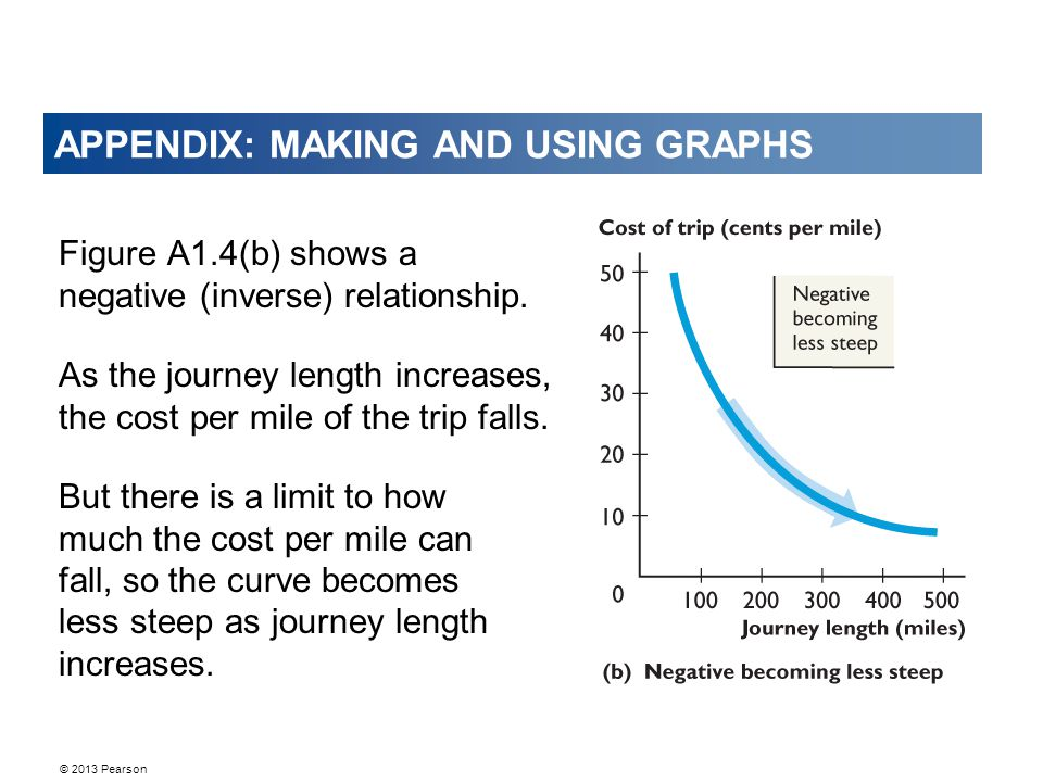 © 2013 Pearson APPENDIX: MAKING AND USING GRAPHS Figure A1.4(b) shows a negative (inverse) relationship.