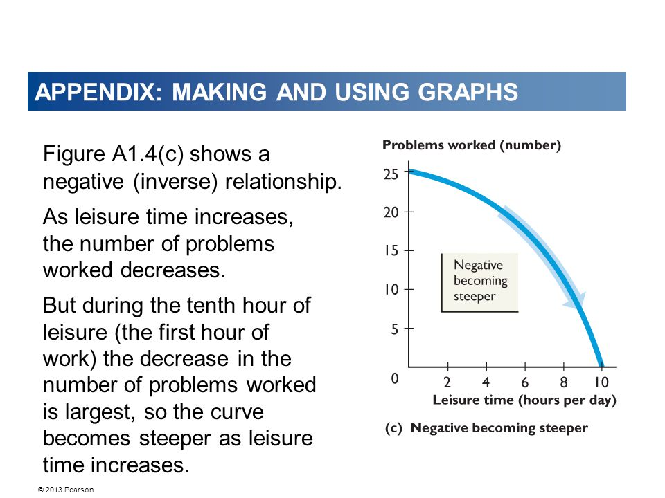 © 2013 Pearson APPENDIX: MAKING AND USING GRAPHS Figure A1.4(c) shows a negative (inverse) relationship.