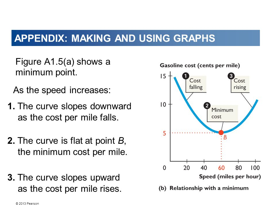 © 2013 Pearson APPENDIX: MAKING AND USING GRAPHS Figure A1.5(a) shows a minimum point. 1. The curve slopes downward as the cost per mile falls. 2. The