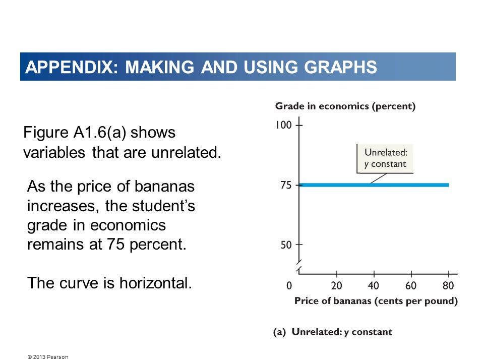 © 2013 Pearson APPENDIX: MAKING AND USING GRAPHS Figure A1.6(a) shows variables that are unrelated.